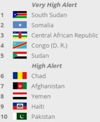 failed state index 2014