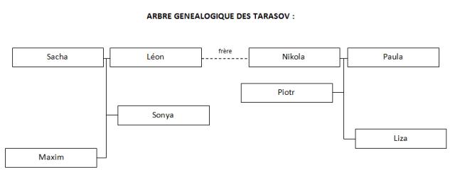 arbre tarasov