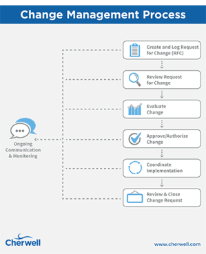 Essential Guide to ITIL Change Management Process Flow and