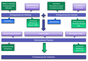 Models of entrepreneurial intention as related to sociocultural theories.