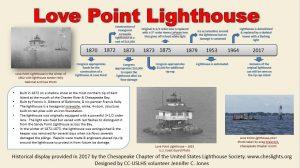 Historical Placard: Love Point Lighthouse
