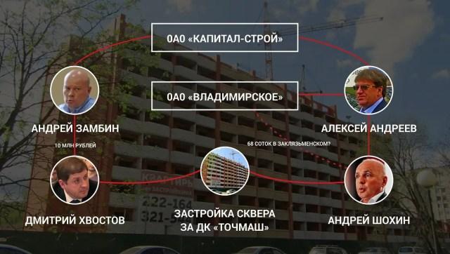 Схема Шохин Хвостов Андреев усадьба