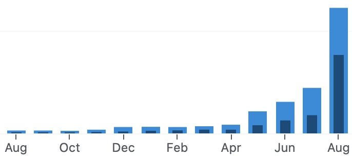 1 year of chessgoals growth