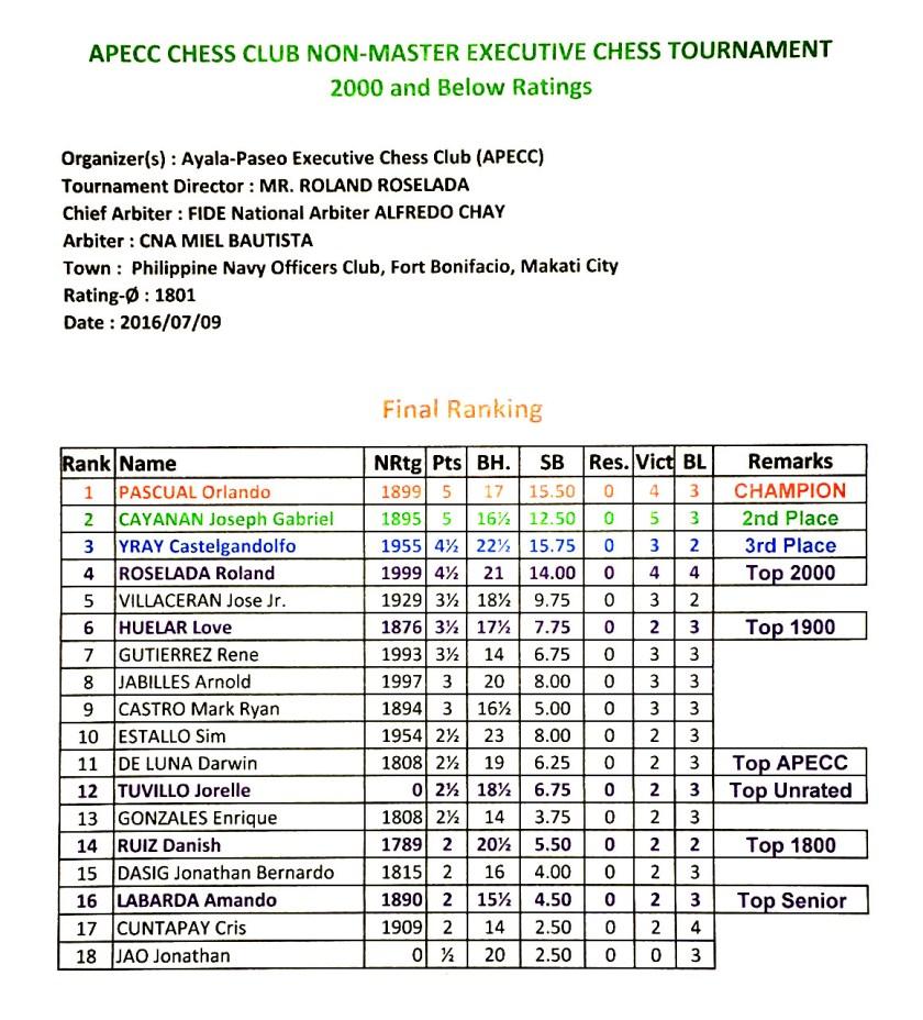 apecc-tournament-results-july-2016