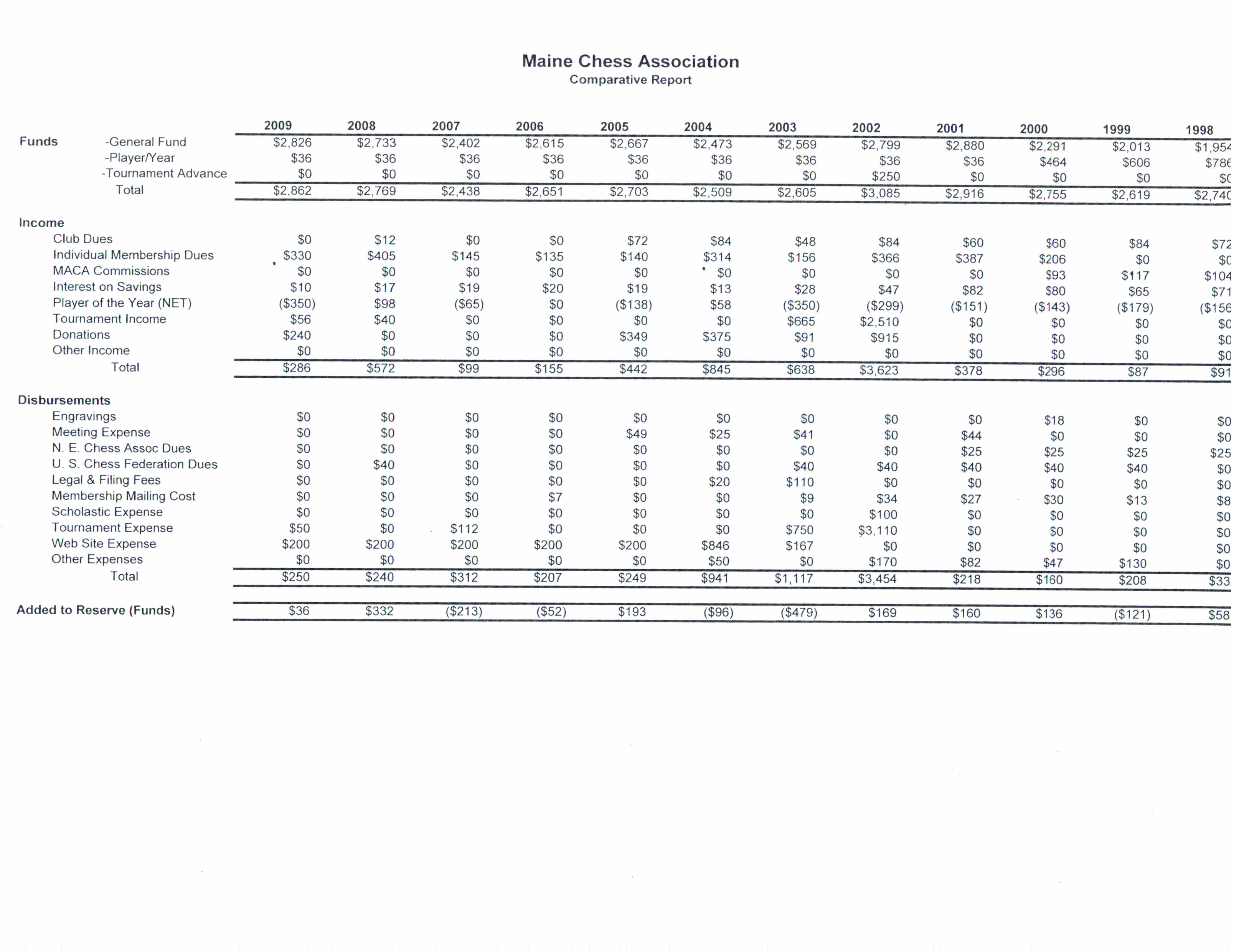 ChessMaine: MECA Annual Meeting Minutes and Treasury Reports