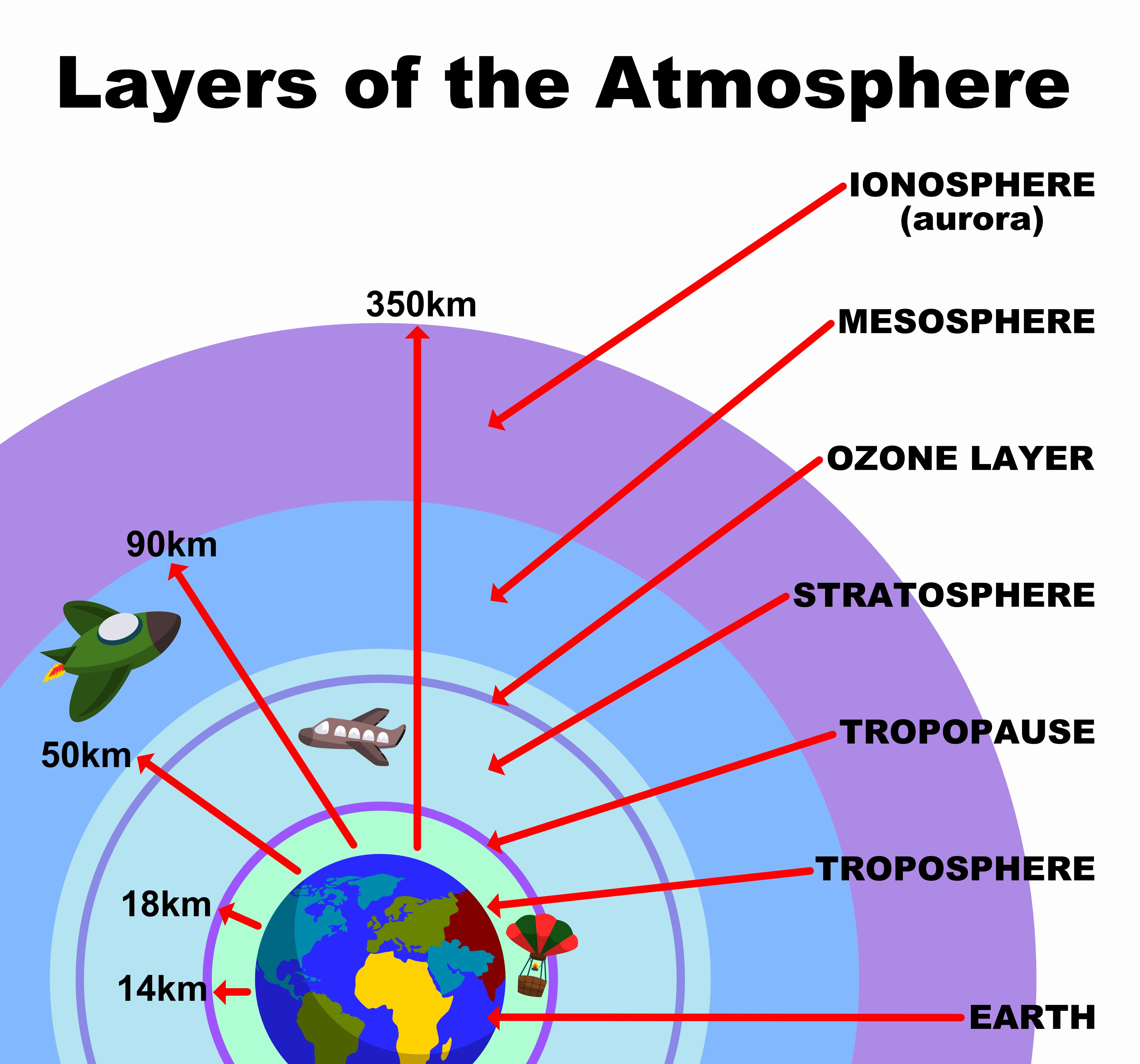 50 Layers Of The Atmosphere Worksheet
