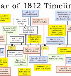 War Of 1812 Free Worksheets   Printable Worksheets and Activities for  Teachers [ 2503 x 3268 Pixel ]