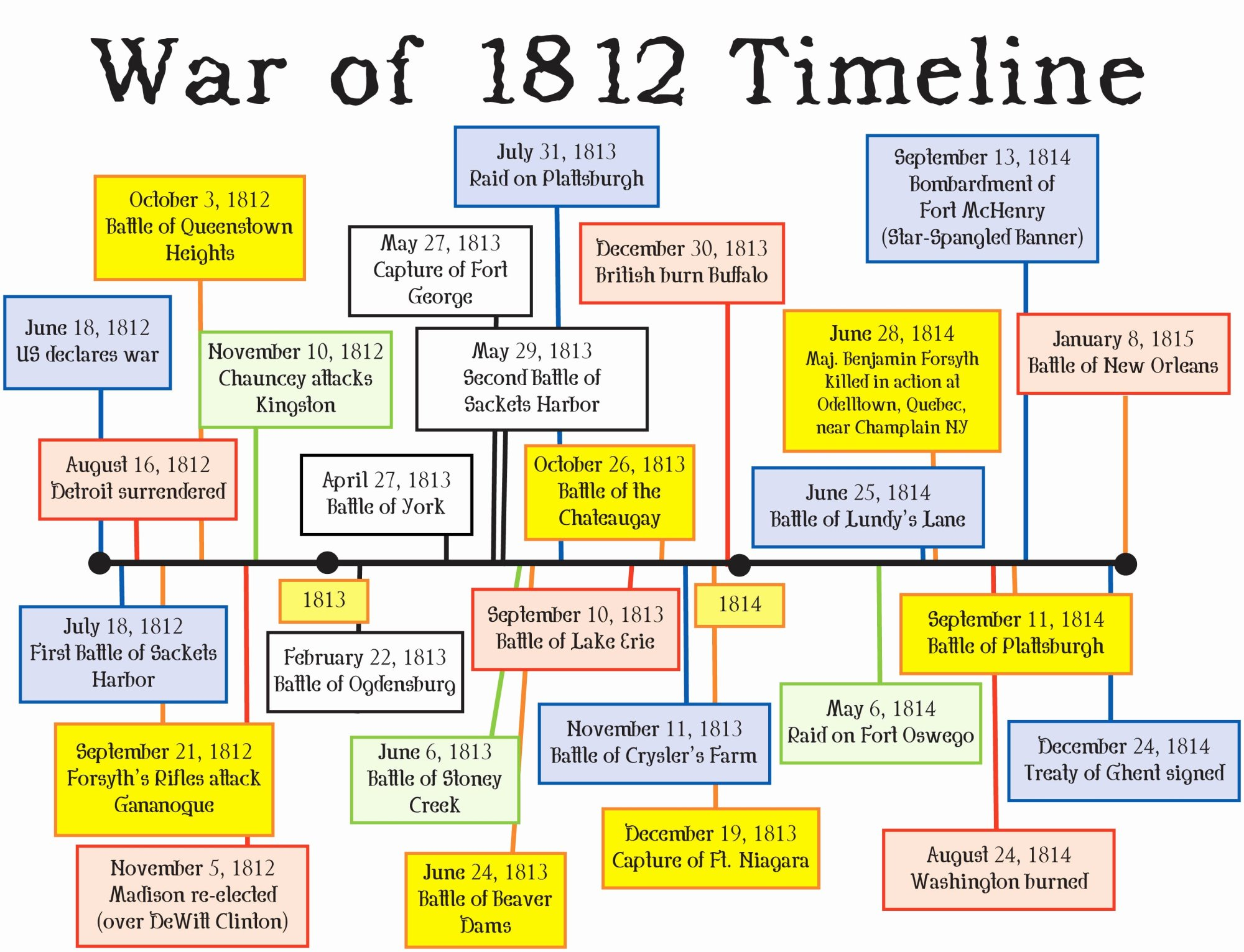 hight resolution of War Of 1812 Free Worksheets   Printable Worksheets and Activities for  Teachers