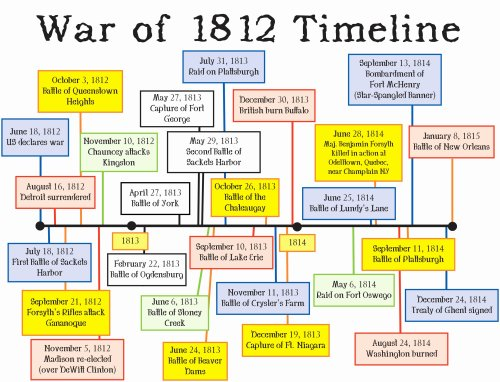 small resolution of War Of 1812 Free Worksheets   Printable Worksheets and Activities for  Teachers