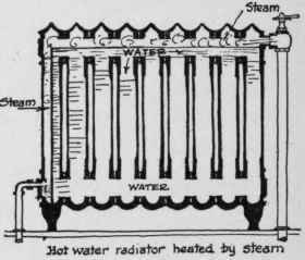 IX. Methods Of Heating. System Adapted To The Small House