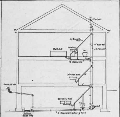 Plumbing Vent System Diagram : 28 Wiring Diagram Images