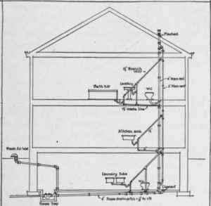 House Plumbing Vent Diagram  camizu