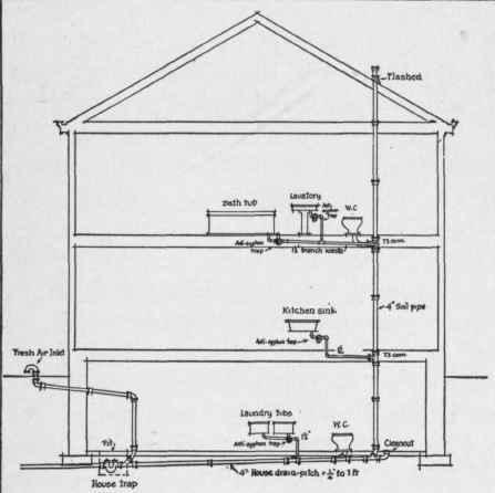 Floor Drain Venting Diagram. Diagram. Wiring Diagram Images