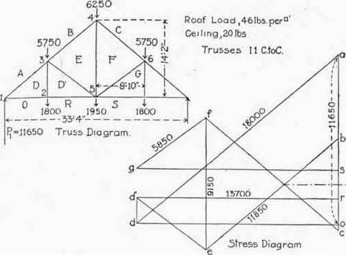 Application Of Graphic Statics To Trusses With Vertical