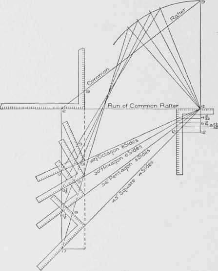 The Steel Square As Applied In Roof Framing