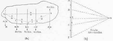 V. Composition Of Non-Concurrent Forces