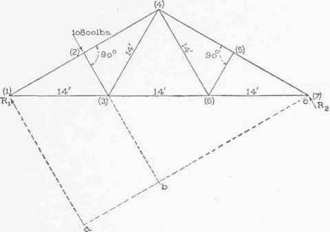 VI. Equilibrium Of Non-Concurrent Forces