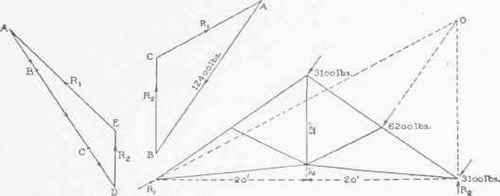 VI. Equilibrium Of Non-Concurrent Forces. Continued