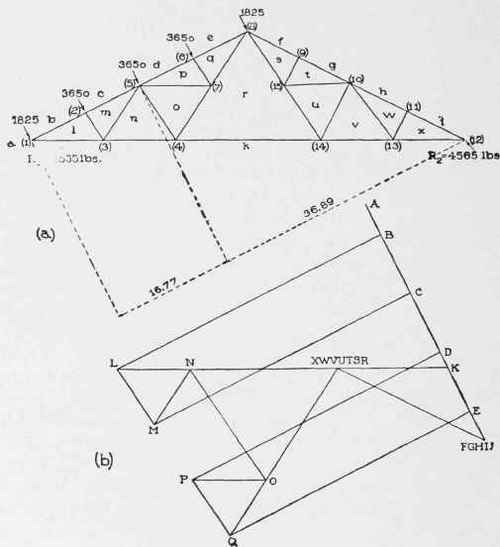 VII. Analysis Of Trusses (Continued); Method Of Sections