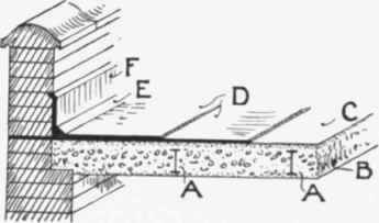 Roof Construction: Lead Flat Roof Construction