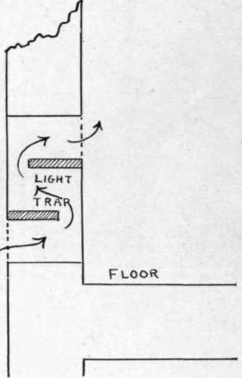 Dark-Room Ventilation