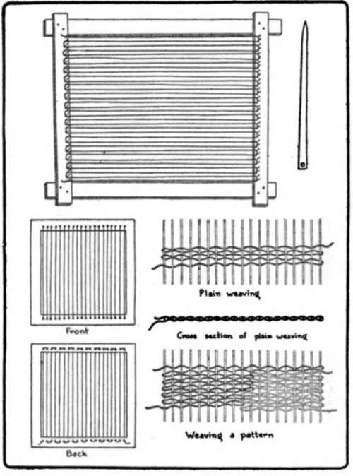 diagram of weaving loom ring doorbell wiring chapter ix. rags
