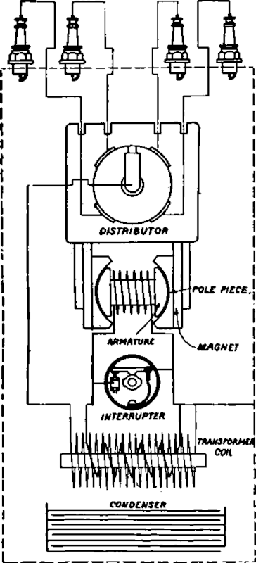 High-Tension Magnetos Of Independent And Dual Types. Part 6