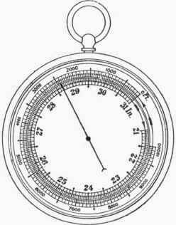 Barometer Coloring Pages