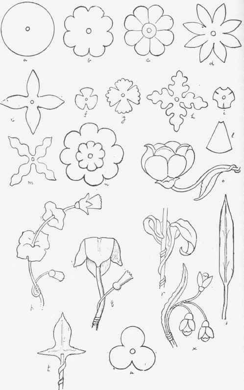 Sheet Metal Patterns