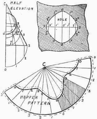 Circular Spout Pattern