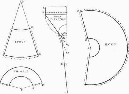 Funnel Patterns