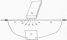 The Construction Of A Simple Wireless Telephone Set. Part I