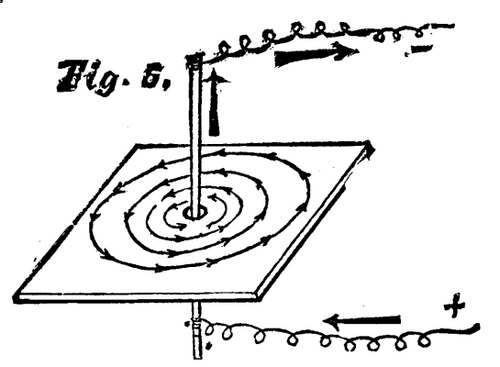 On The Mechanical Production Of Electric Currents. Part 2