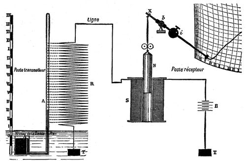 Electric Registering Apparatus For Meteorological Instruments