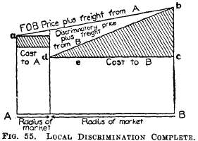 Monopoly-Prices; Large Production. Part 4
