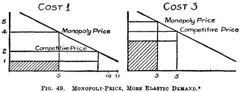 Chapter 31 Monopoly-Prices; Large Production