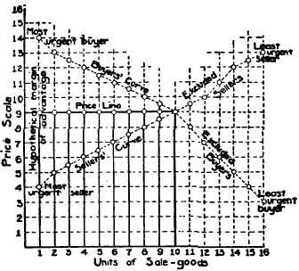 Principles Of Price. Part 2
