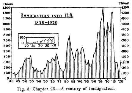 Population And Immigration. Part 2