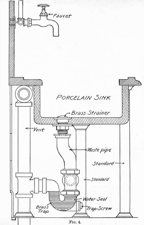 The Sink And Its Fittings