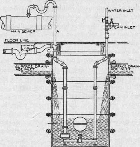Part III. Methods Of Sewage Disposal. Part 3