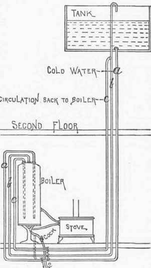 Hot-Water Circulation When Pipes From Boiler Pass Under