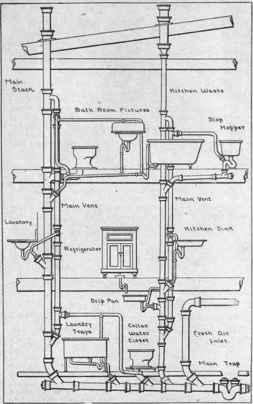 Sanitary Sewer System Diagram, Sanitary, Free Engine Image