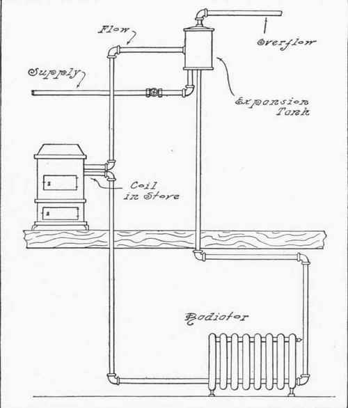 Chapter XXVIII. Multiple Connections For Hot-Water Boilers