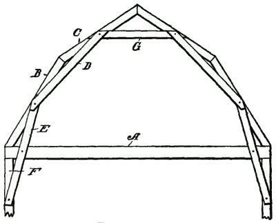 Chapter XIX. Roofing Trusses