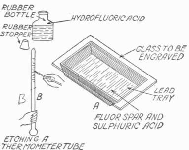 How to Make Ground Glass