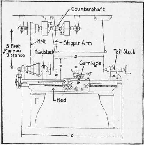 Chapter XXIII. Practical Instructions On Lathe Operation