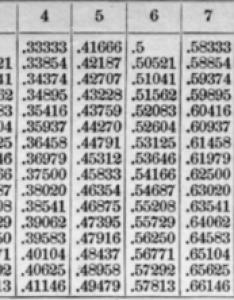 Chart conversion decimal corrosion of feet equivalents divisions foo the  also new rh decimal spot