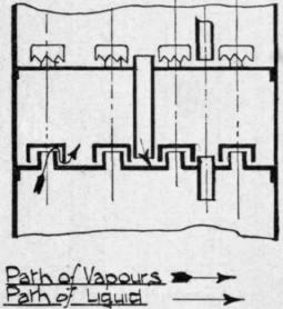 Periodic Distillation. Part 2