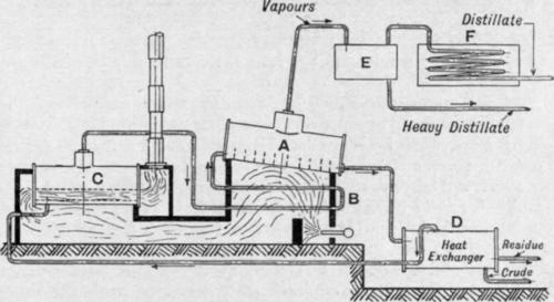 Chapter XXXII. Continuous Distillation Under Atmospheric