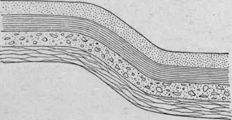 Monocline Diagram